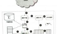 外贸SEO教程:搜索引擎原理-网络爬虫抓取网页过程