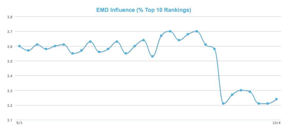 moz对EDM的分析